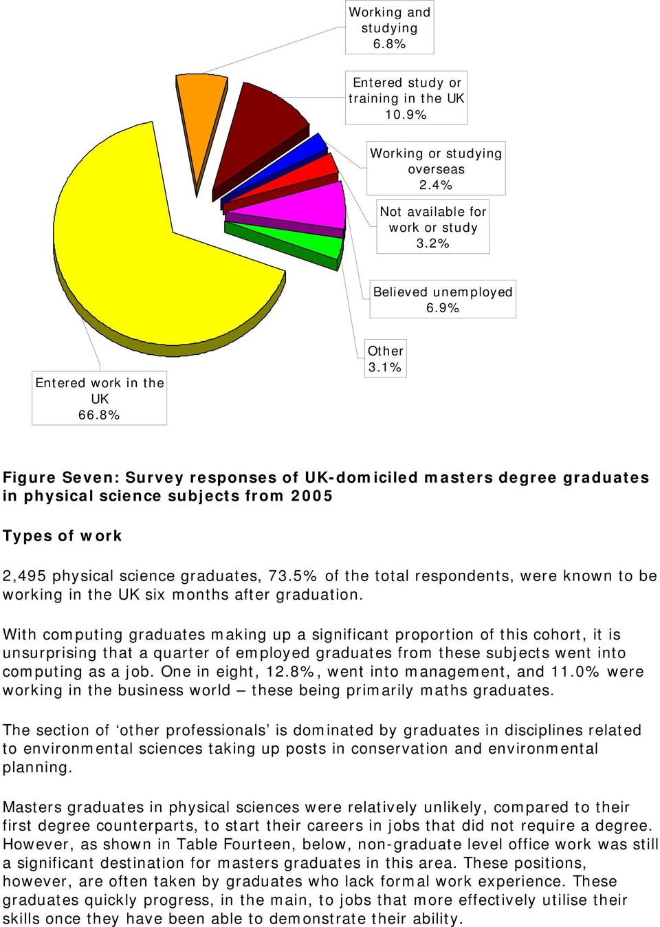 5% of the total respondents, were known to be working in the UK six months after graduation.