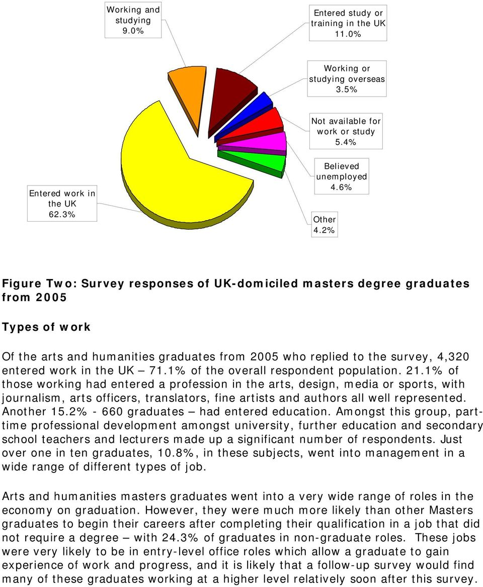 2% Figure Two: Survey responses of UK-domiciled masters degree graduates from 2005 Types of work Of the arts and humanities graduates from 2005 who replied to the survey, 4,320 entered work in the UK