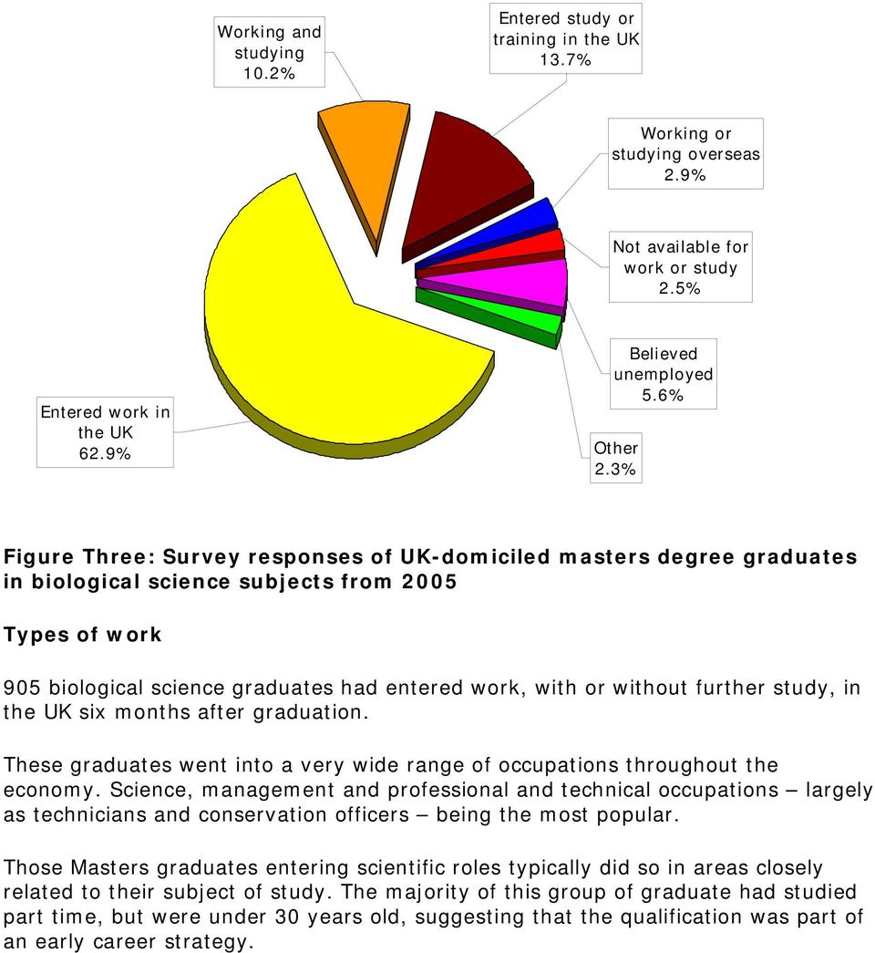 3% Figure Three: Survey responses of UK-domiciled masters degree graduates in biological science subjects from 2005 Types of work 905 biological science graduates had entered work, with or without