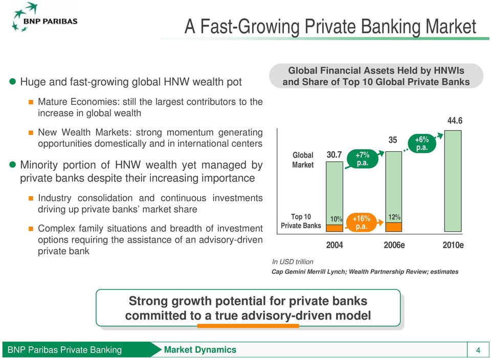 private banks despite their increasing importance Global Market 30.7 +7% p.a. 35 +6% p.a. 44.