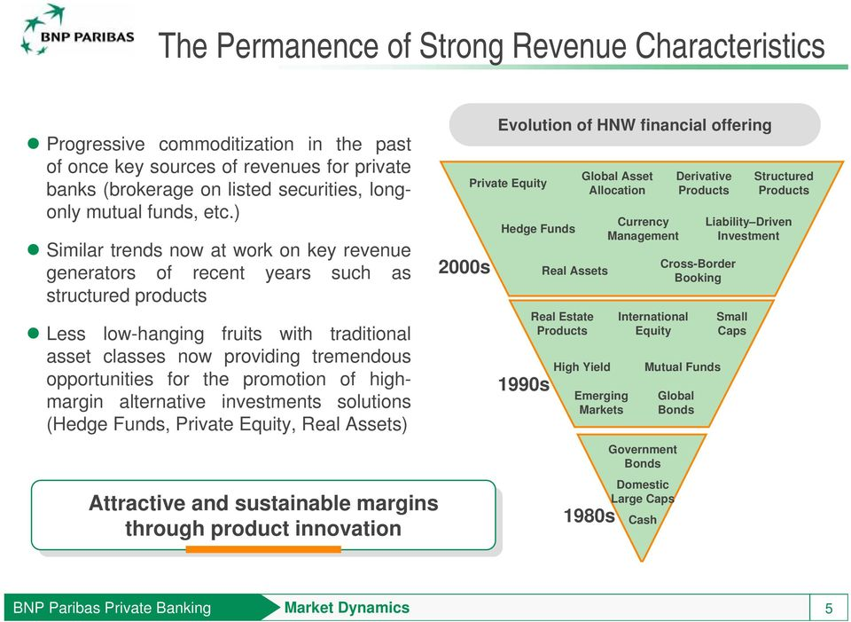 the promotion of highmargin alternative investments solutions (Hedge Funds, Private Equity, Real Assets) Attractive and and sustainable margins through product innovation 2000s Evolution of HNW
