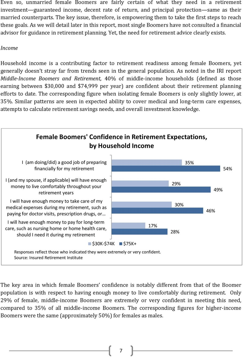 As we will detail later in this report, most single Boomers have not consulted a financial advisor for guidance in retirement planning. Yet, the need for retirement advice clearly exists.