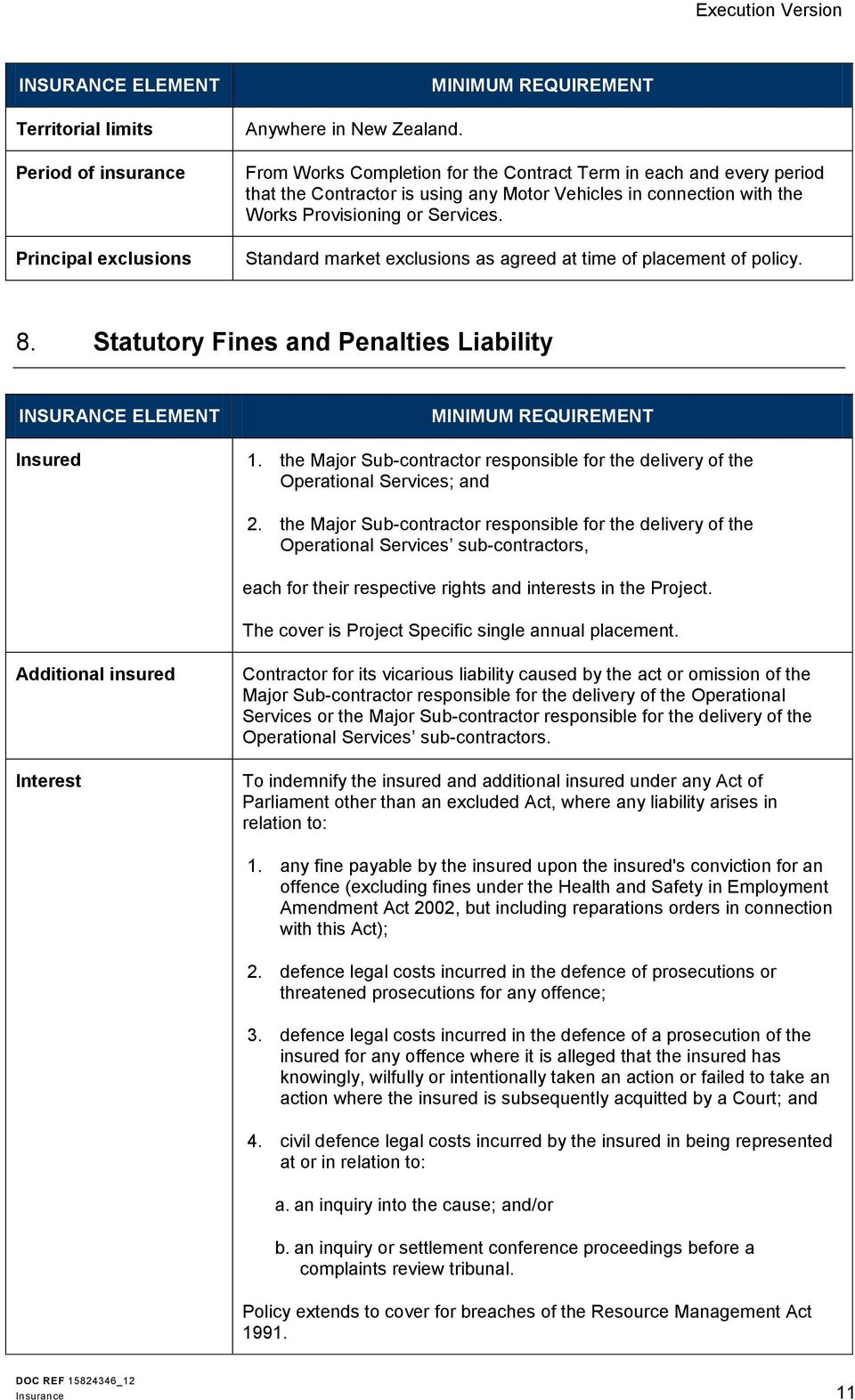 Standard market exclusions as agreed at time of placement of policy. 8. Statutory Fines and Penalties Liability Insured 1.