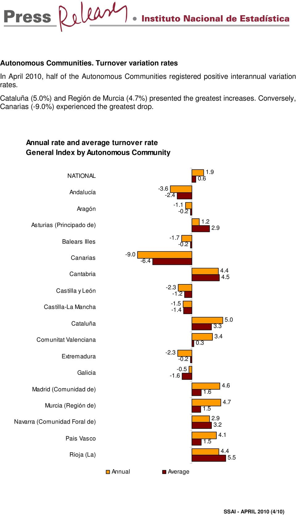 rate and turnover rate General Index by Autonomous Community NATIONAL Andalucía Aragón Asturias (Principado de) Balears Illes Canarias Cantabria Castilla y León Castilla-La Mancha Cataluña