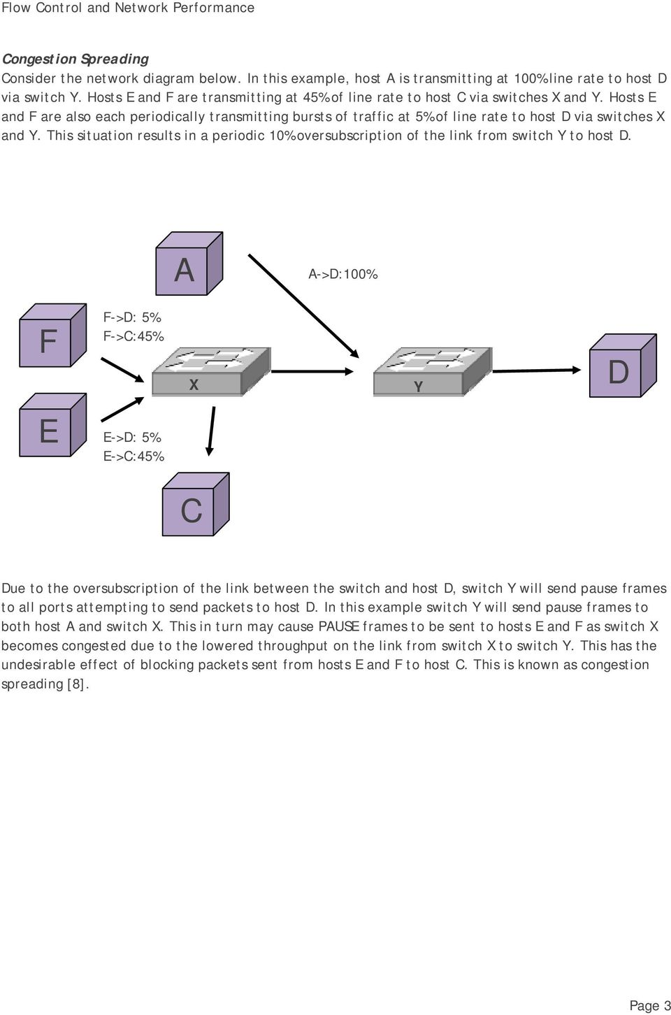 Hosts E and F are also each periodically transmitting bursts of traffic at 5% of line rate to host D via switches X and Y.