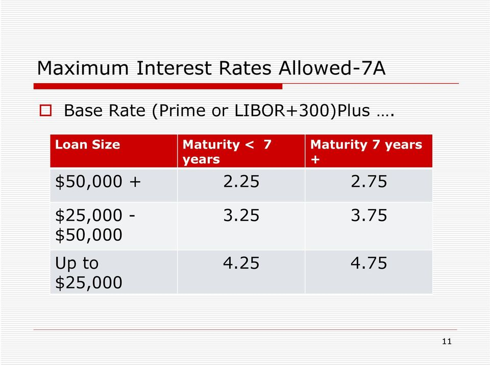 Loan Size Maturity < 7 years Maturity 7 years +