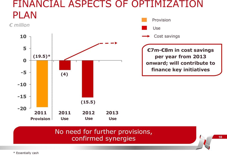5)* (4) 7m- 8m in cost savings per year from 2013 onward; will contribute to