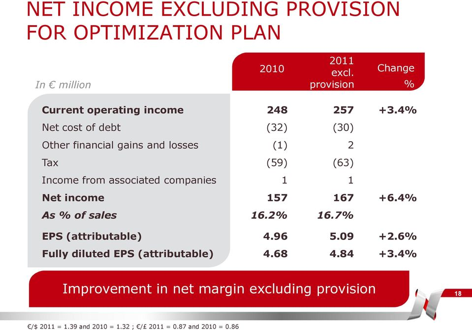 4% Net cost of debt (32) (30) Other financial gains and losses (1) 2 Tax (59) (63) Income from associated companies 1 1 Net