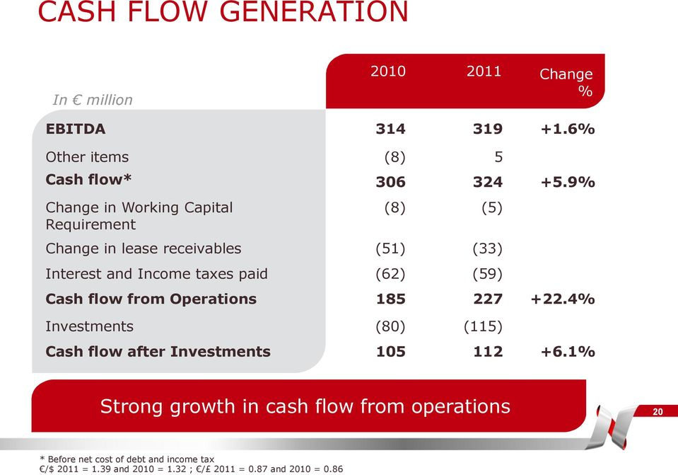 (59) Cash flow from Operations 185 227 +22.4% Investments (80) (115) Cash flow after Investments 105 112 +6.