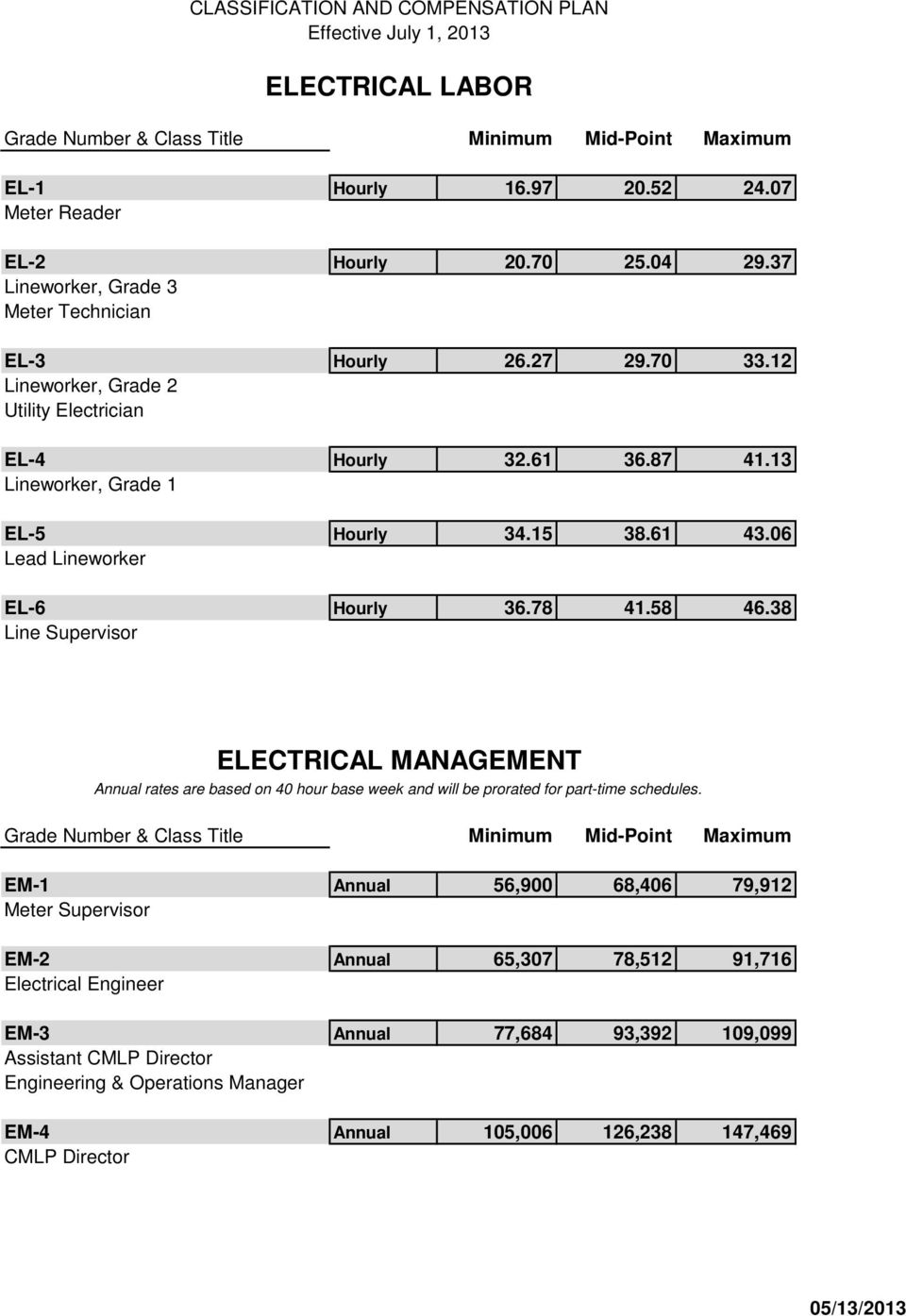 38 Line Supervisor ELECTRICAL MANAGEMENT Annual rates are based on 40 hour base week and will be prorated for part-time schedules.