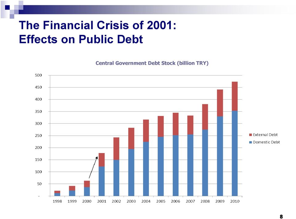Debt Central Government