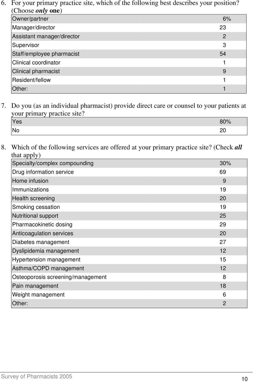 Do you (as an individual pharmacist) provide direct care or counsel to your patients at your primary practice site? Yes 80% No 20 8.