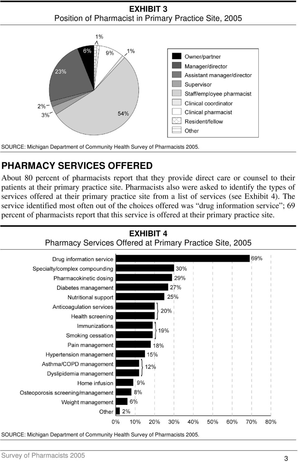 Pharmacists also were asked to identify the types of services offered at their primary practice site from a list of services (see Exhibit 4).
