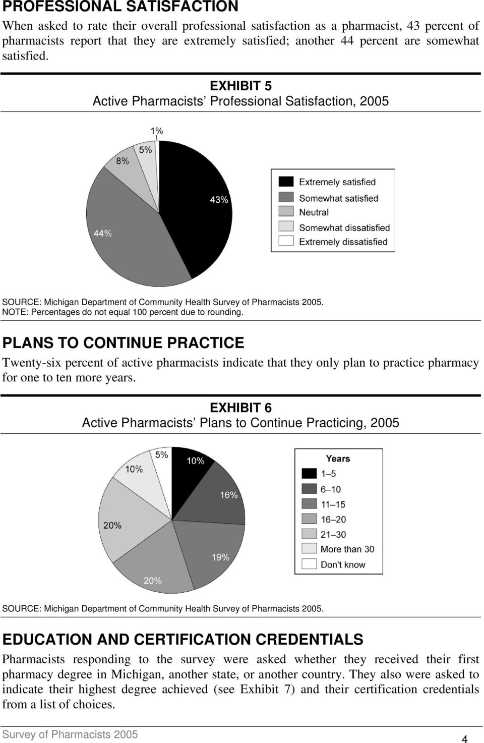 PLANS TO CONTINUE PRACTICE Twenty-six percent of active pharmacists indicate that they only plan to practice pharmacy for one to ten more years.