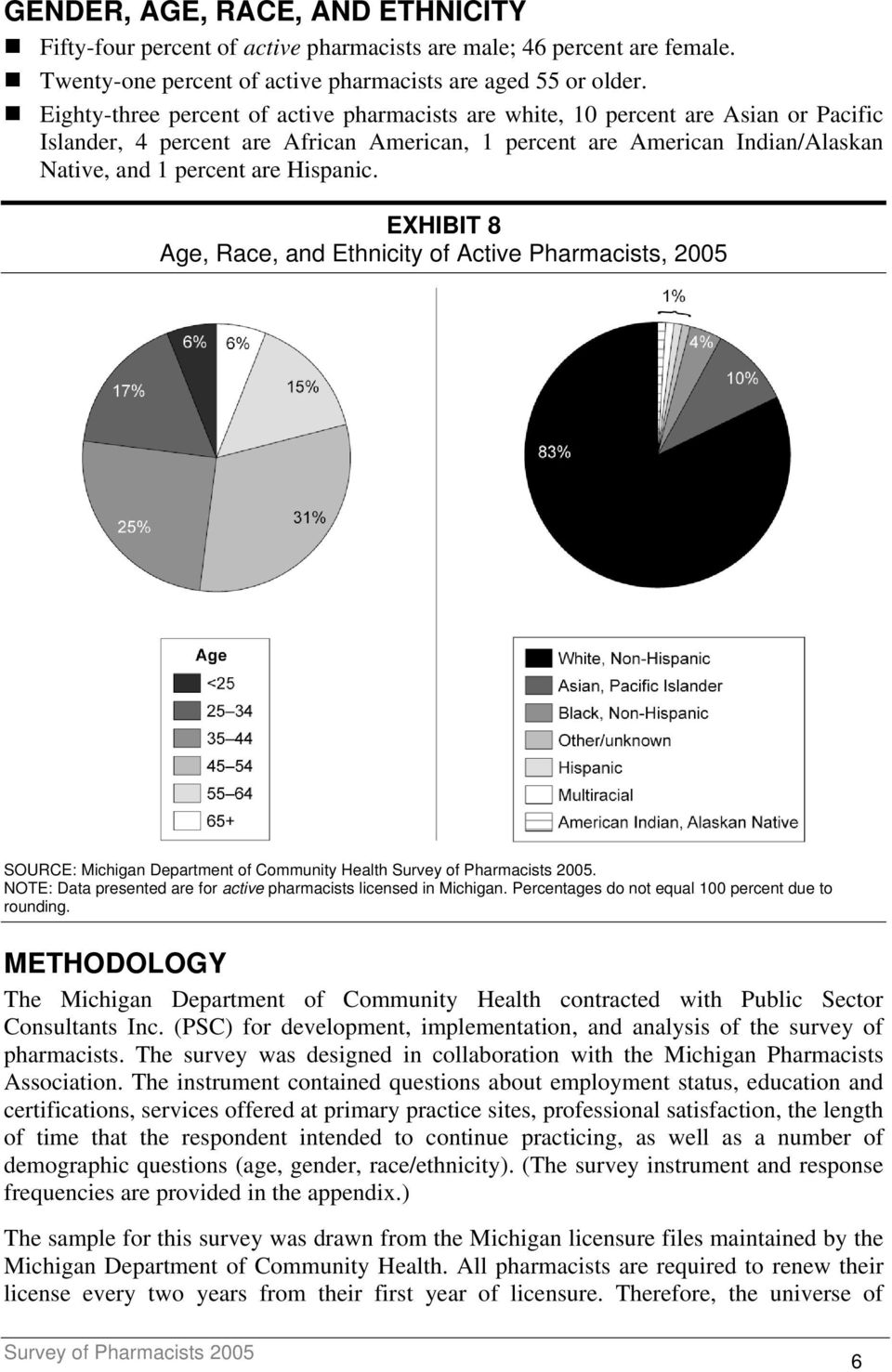 Hispanic. EXHIBIT 8 Age, Race, and Ethnicity of Active Pharmacists, 2005 SOURCE: Michigan Department of Community Health. NOTE: Data presented are for active pharmacists licensed in Michigan.