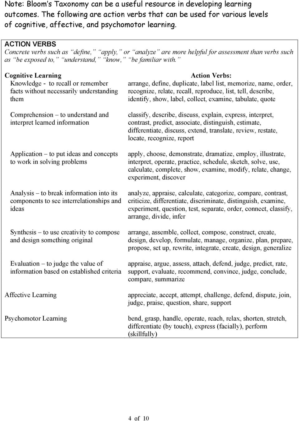 Cognitive Learning Knowledge - to recall or remember facts without necessarily understanding them Comprehension to understand and interpret learned information Application to put ideas and concepts