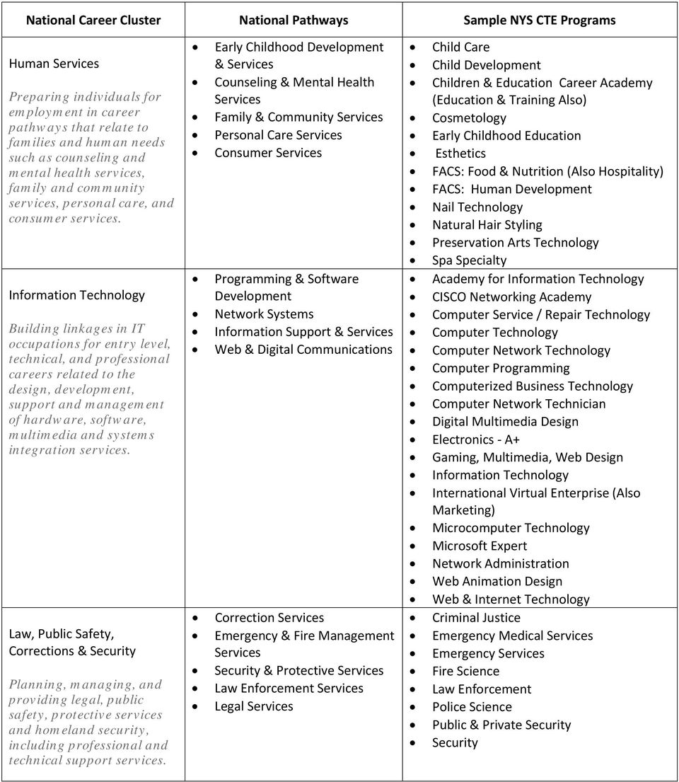 Information Technology Building linkages in IT occupations for entry level, technical, and professional careers related to the design, development, support and management of hardware, software,