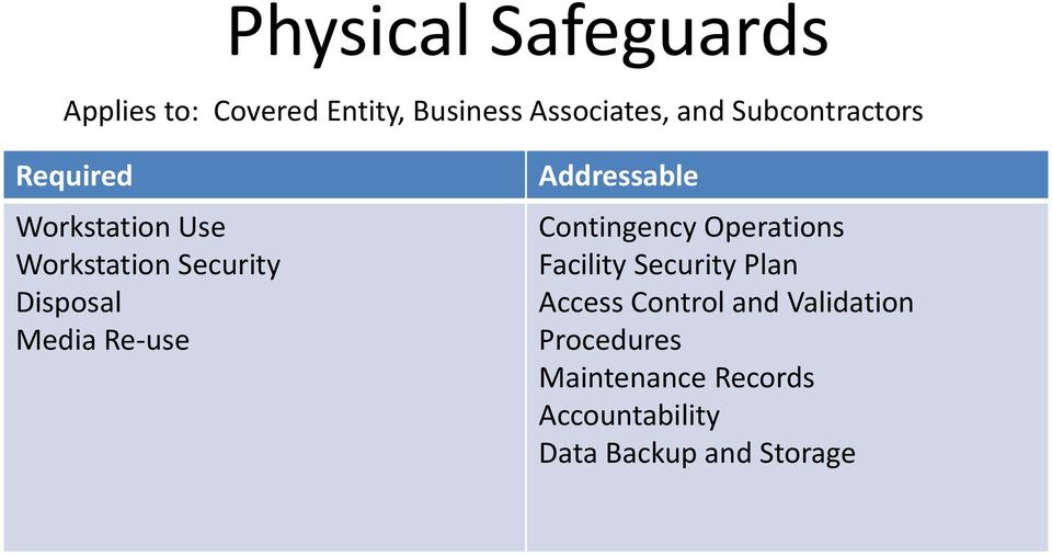 Re-use Addressable Contingency Operations Facility Security Plan Access