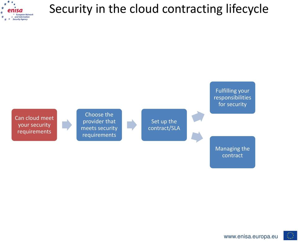 meets security requirements Set up the contract/sla