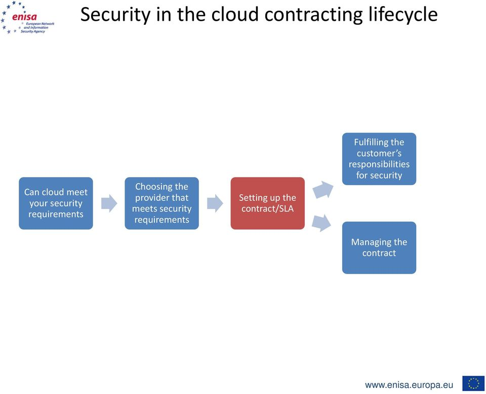 security requirements Setting up the contract/sla Fulfilling