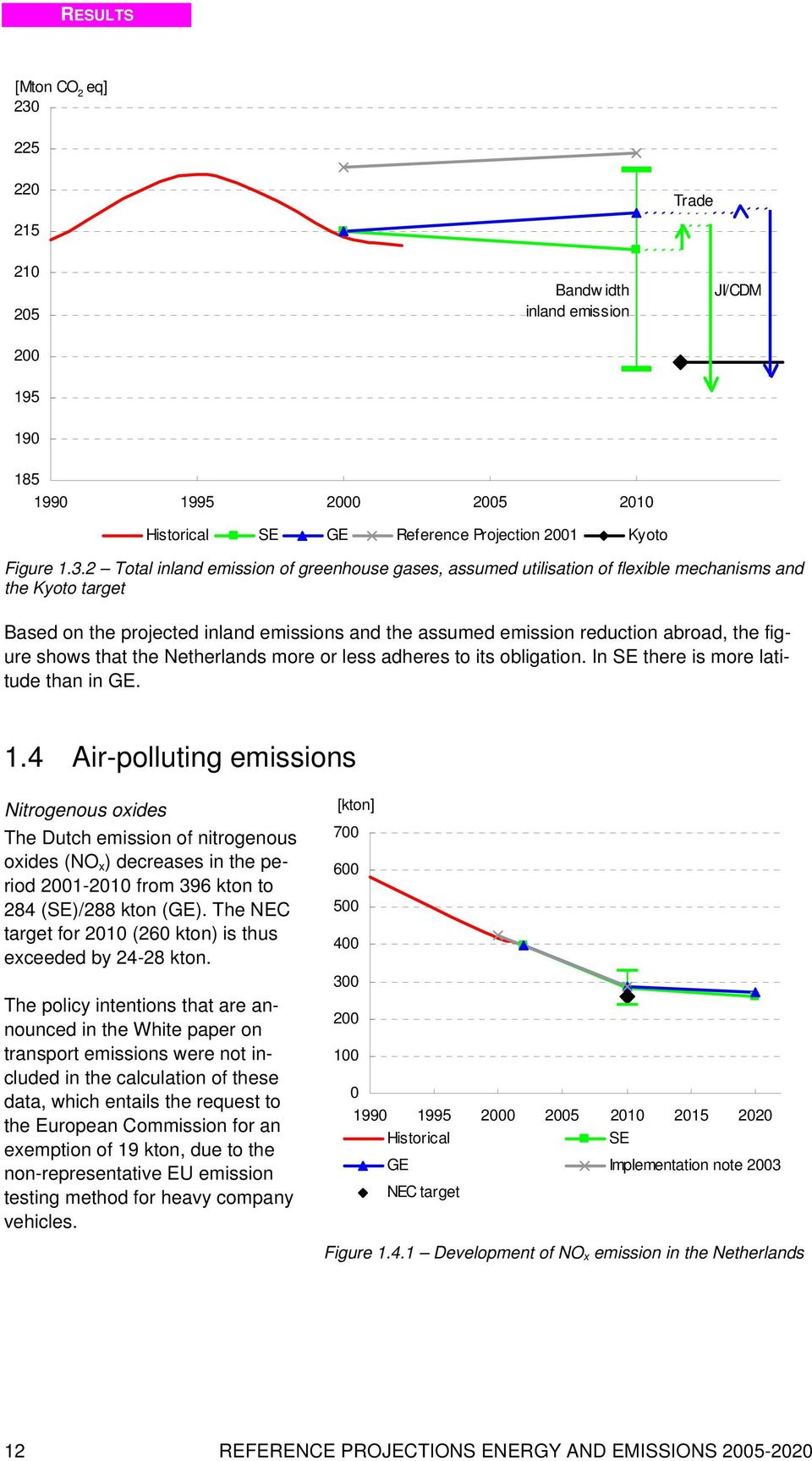 2 Total inland emission of greenhouse gases, assumed utilisation of flexible mechanisms and the Kyoto target Based on the projected inland emissions and the assumed emission reduction abroad, the