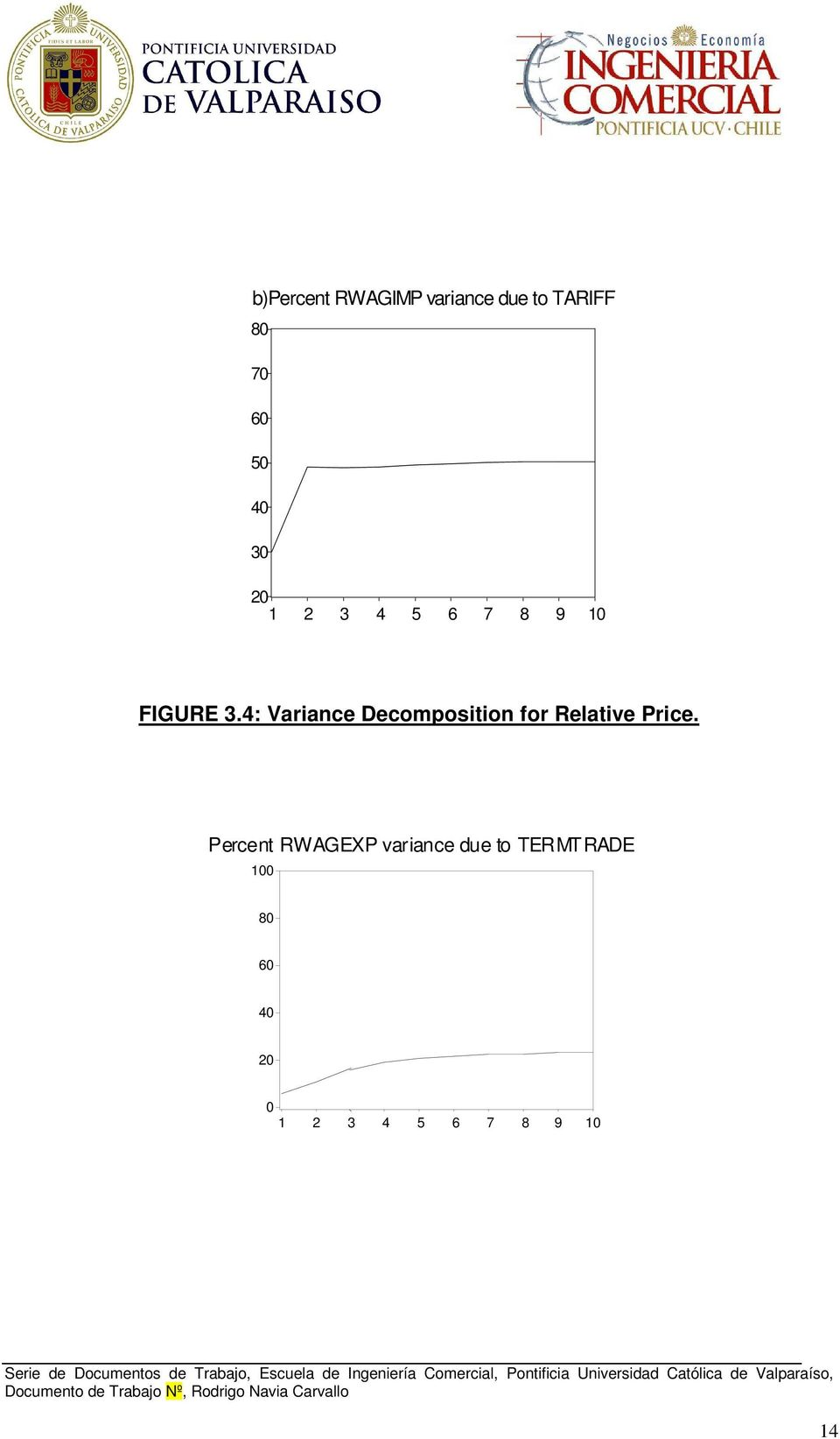 4: Variance Decomposition for Relative Price.