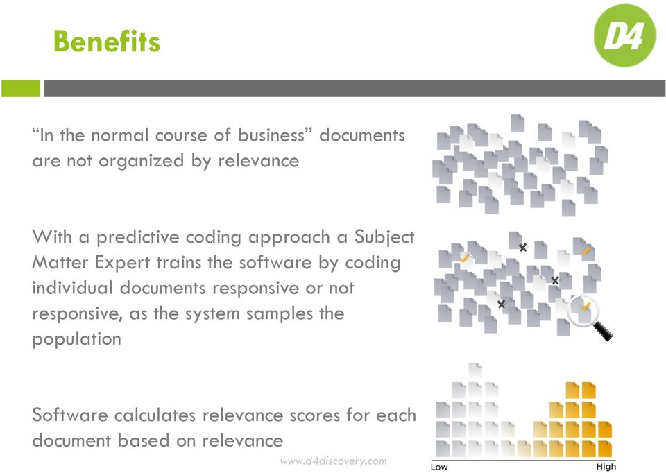 coding individual documents responsive or not responsive, as the system samples