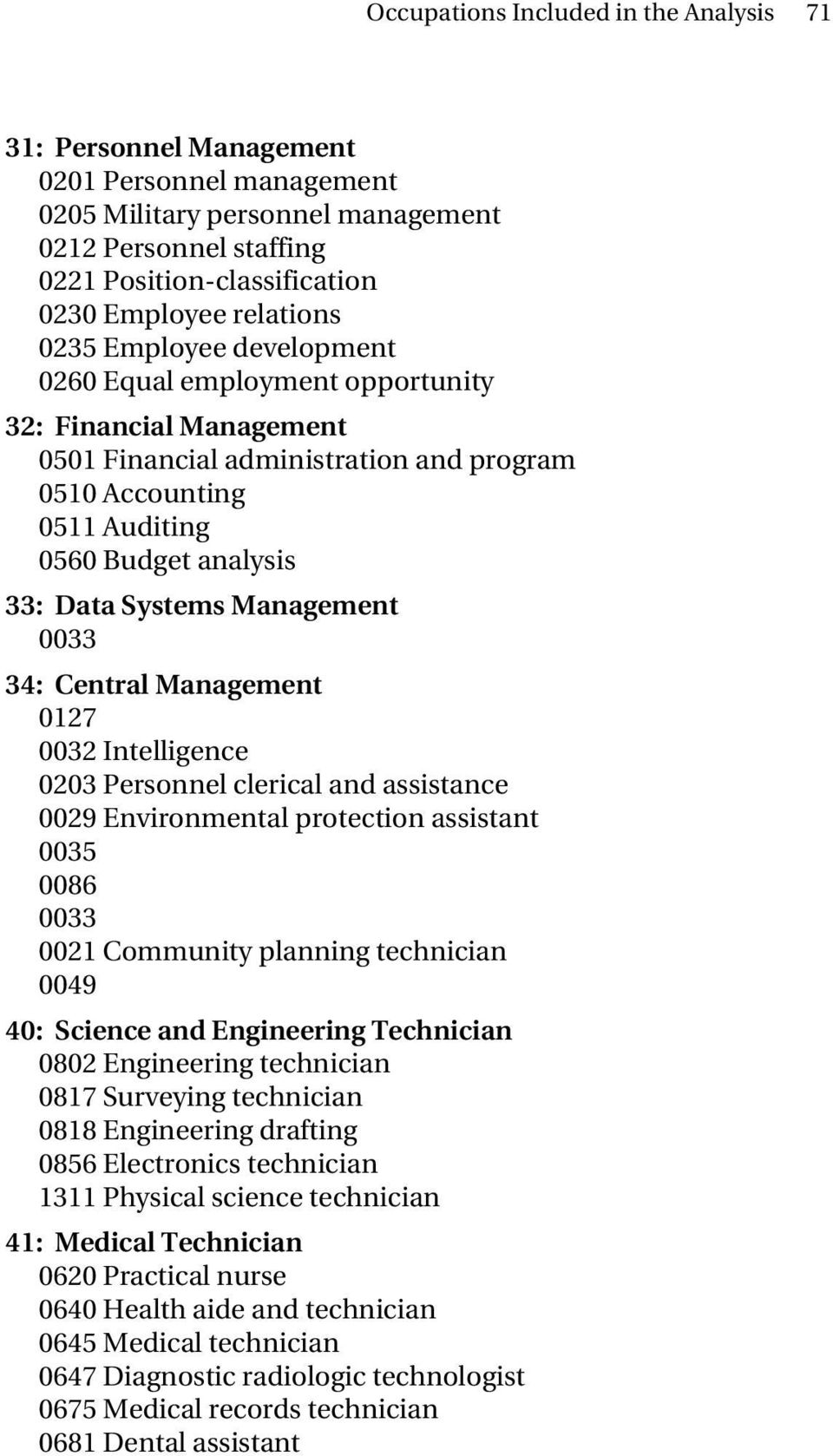 Systems Management 0033 34: Central Management 0127 0032 Intelligence 0203 Personnel clerical and assistance 0029 Environmental protection assistant 0035 0086 0033 0021 Community planning technician