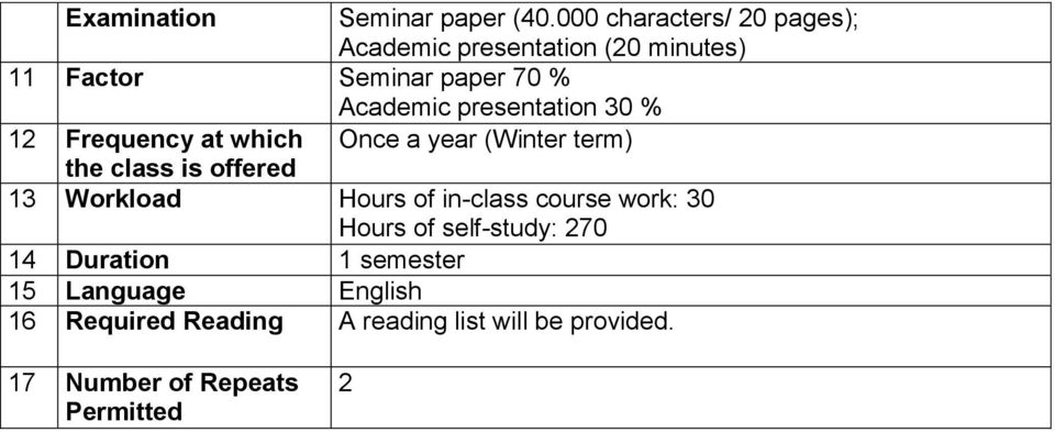 presentation 30 % 12 Frequency at which Once a year (Winter term) the class is offered 13 Workload
