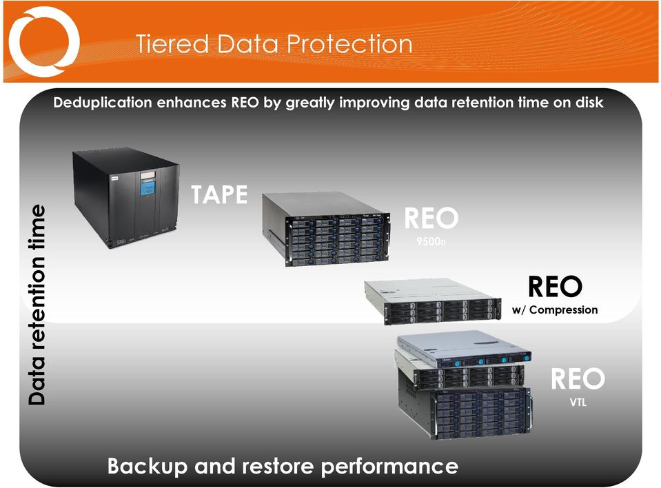 data retention time on disk TAPE REO 9500D REO