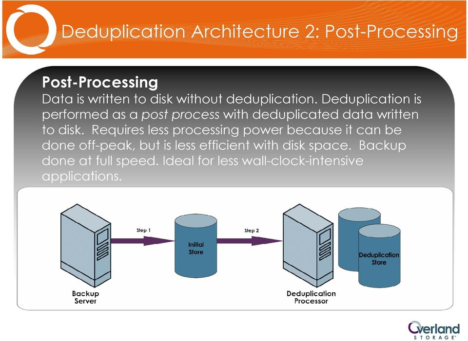 Deduplication is performed as a post process with deduplicated data written to disk.