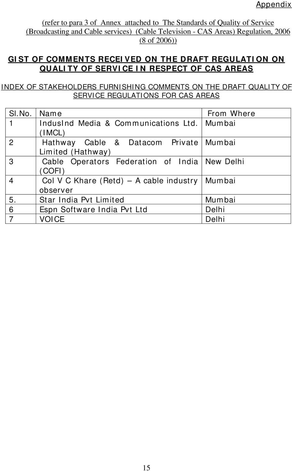 REGULATIONS FOR CAS AREAS Sl.No. Name From Where 1 IndusInd Media & Communications Ltd.
