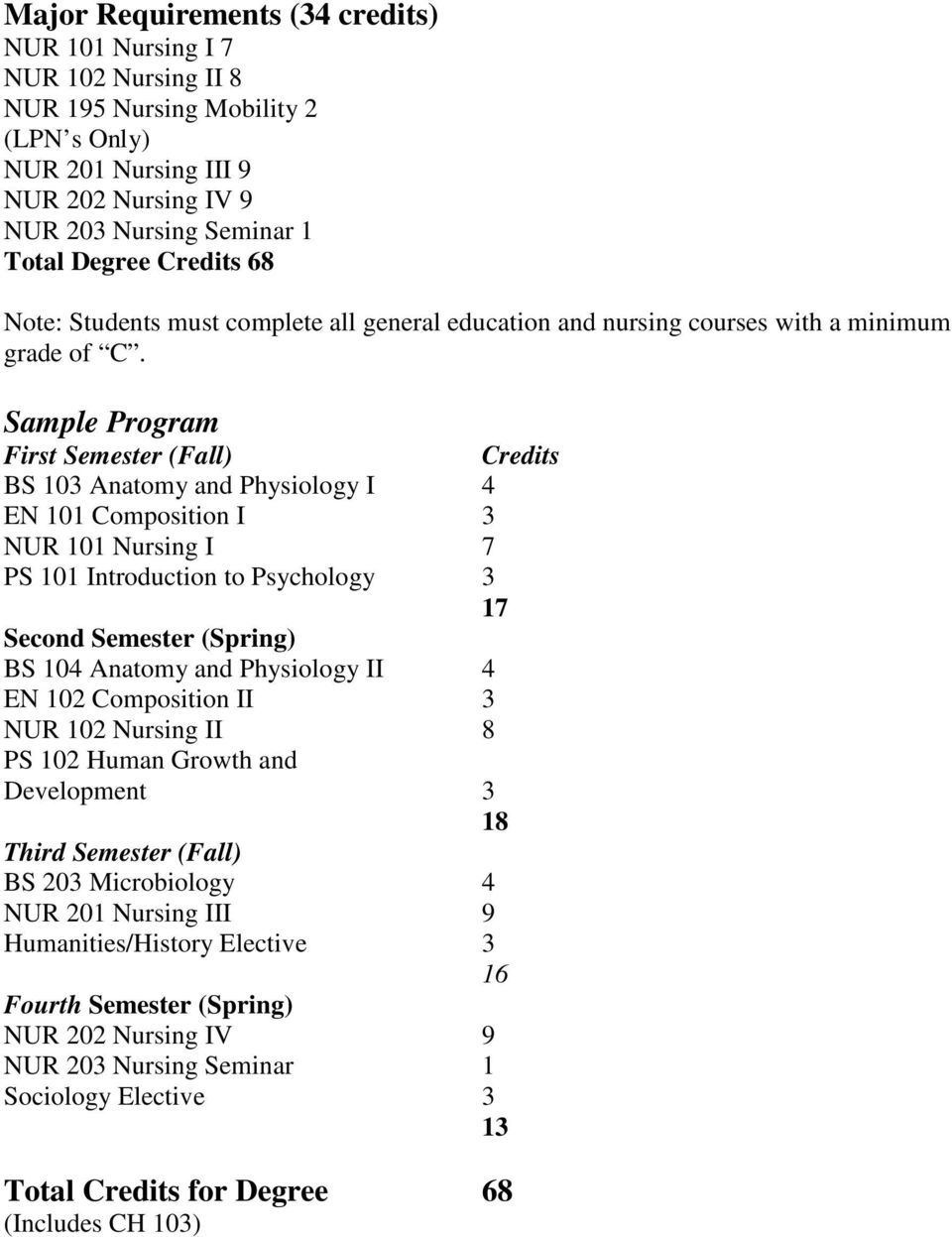 Sample Program First Semester (Fall) Credits BS 103 Anatomy and Physiology I 4 EN 101 Composition I 3 NUR 101 Nursing I 7 PS 101 Introduction to Psychology 3 17 Second Semester (Spring) BS 104