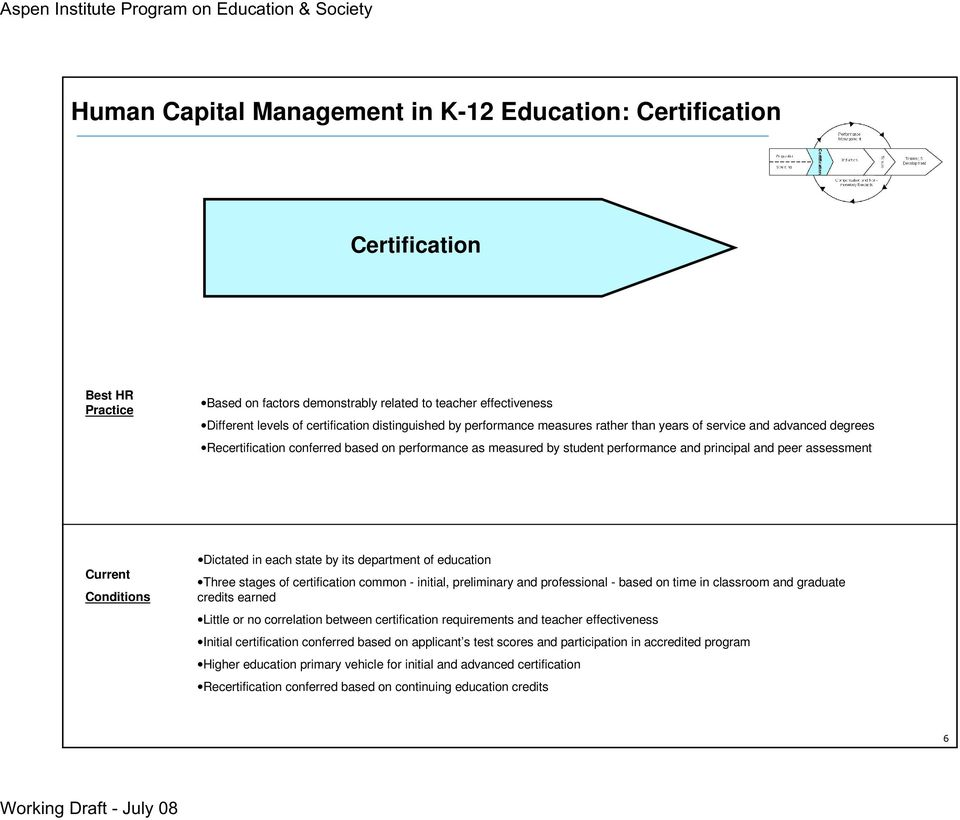 assessment Current Conditions Dictated in each state by its department of education Three stages of certification common - initial, preliminary and professional - based on time in classroom and