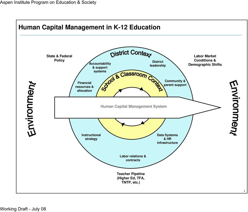 allocation Community & parent support Human Capital Management v System Instructional strategy