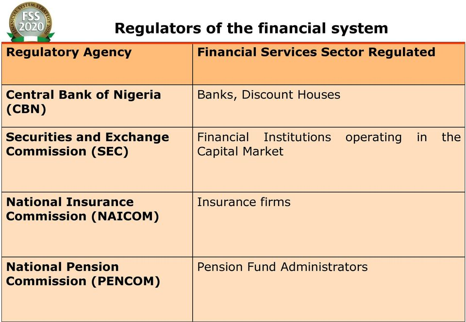 Houses Financial Institutions operating in the Capital Market National Insurance