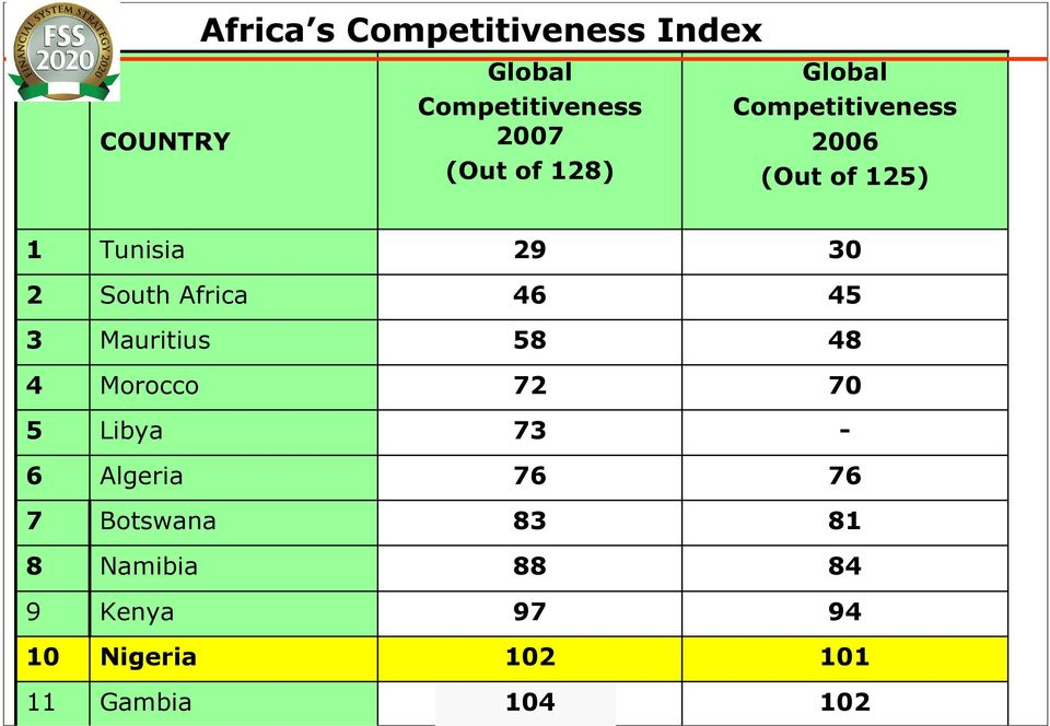 Competitiveness 2006 (Out of 125) 30 45 3 Mauritius 58 48 4 Morocco 72 70 5 Libya