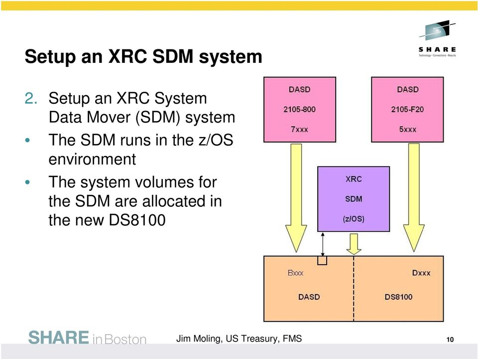 The SDM runs in the z/os environment The