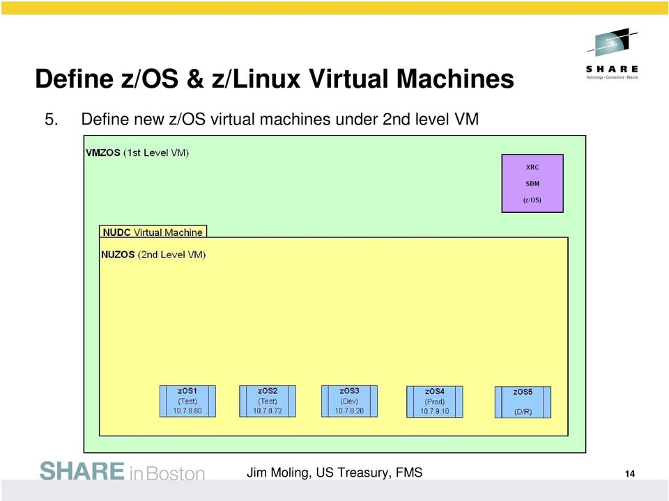 Define new z/os virtual