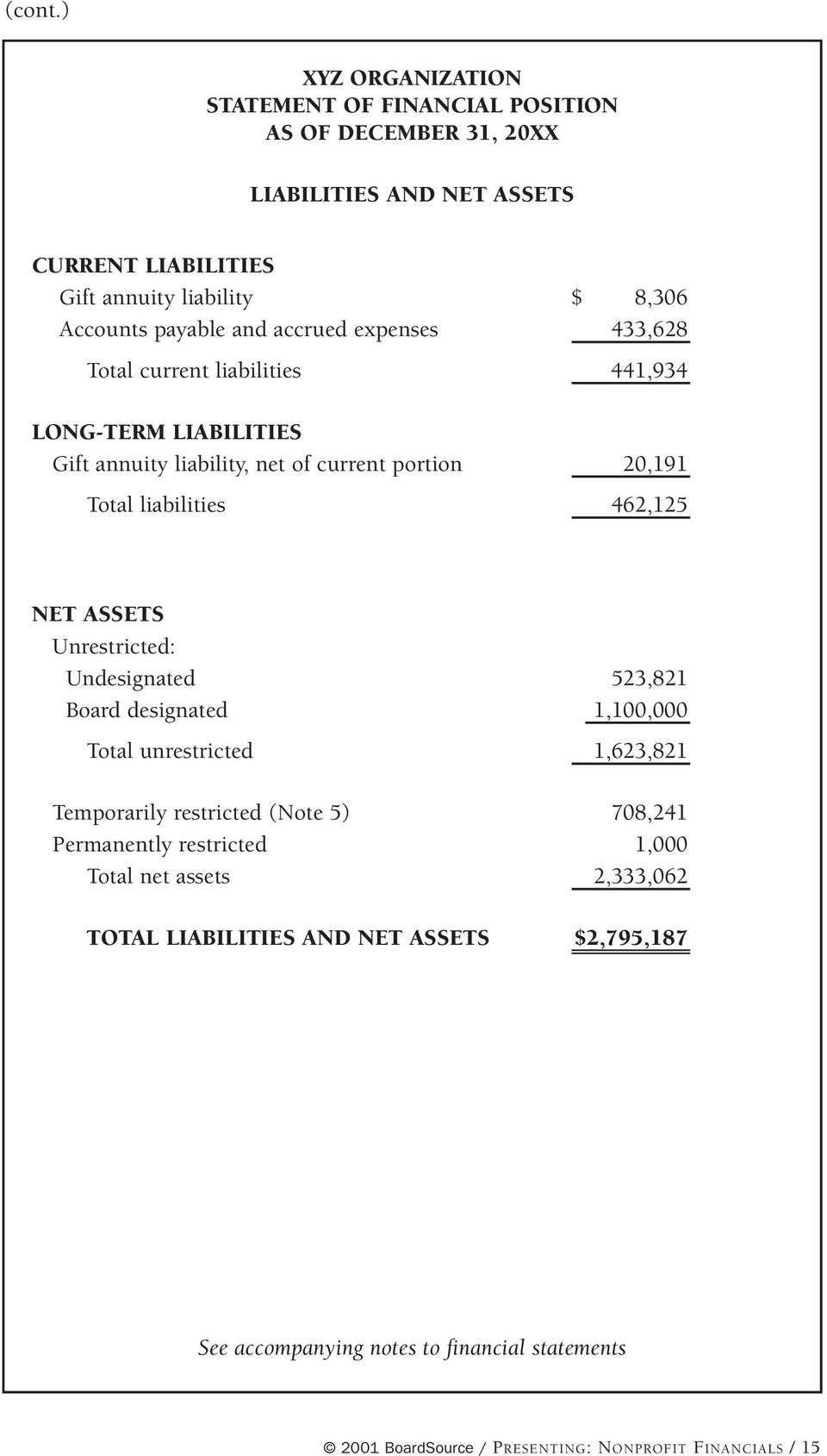 and accrued expenses 433,628 Total current liabilities 441,934 LONG-TERM LIABILITIES Gift annuity liability, net of current portion 20,191 Total liabilities 462,125 NET