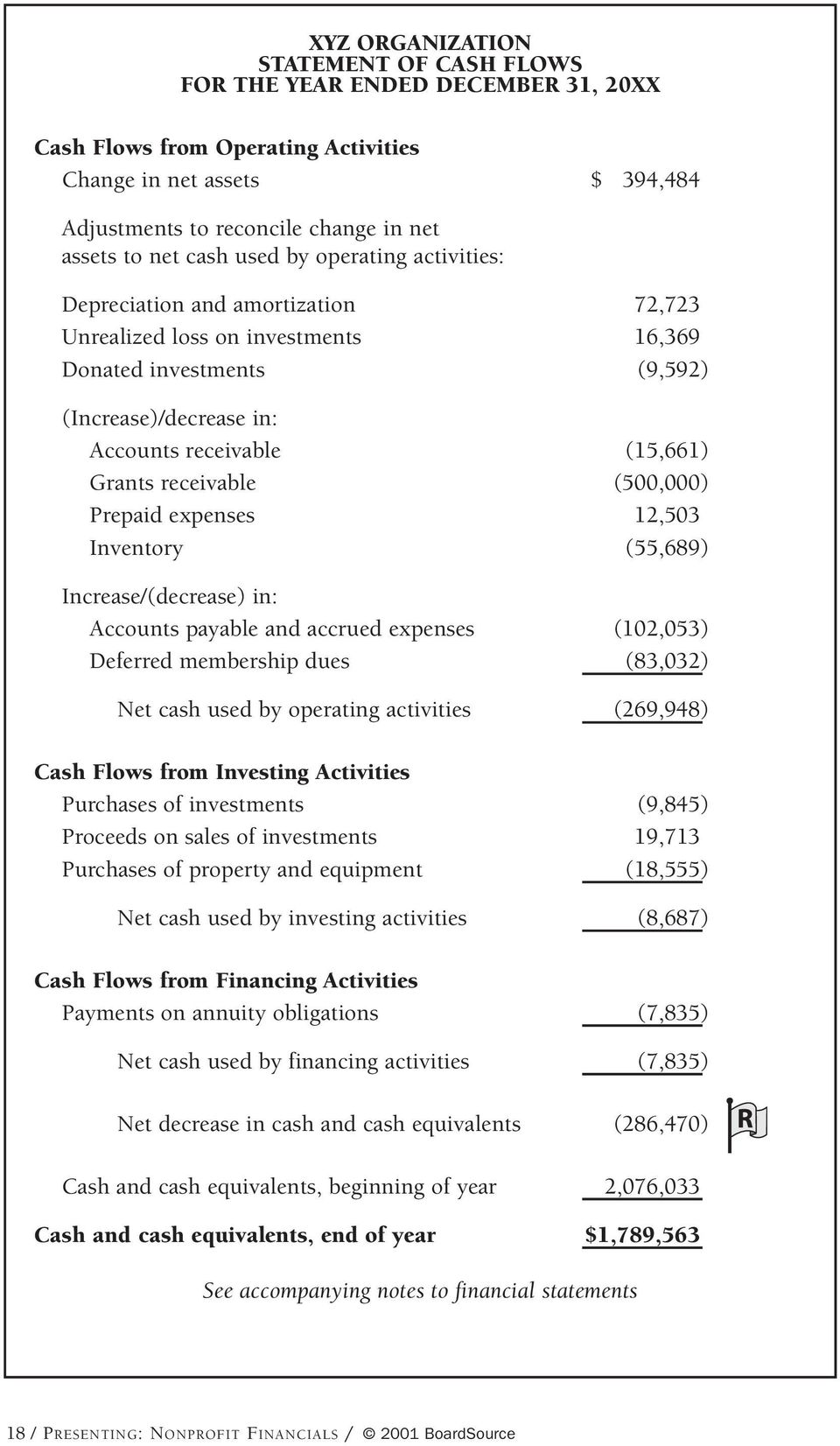 receivable (500,000) Prepaid expenses 12,503 Inventory (55,689) Increase/(decrease) in: Accounts payable and accrued expenses (102,053) Deferred membership dues (83,032) Net cash used by operating