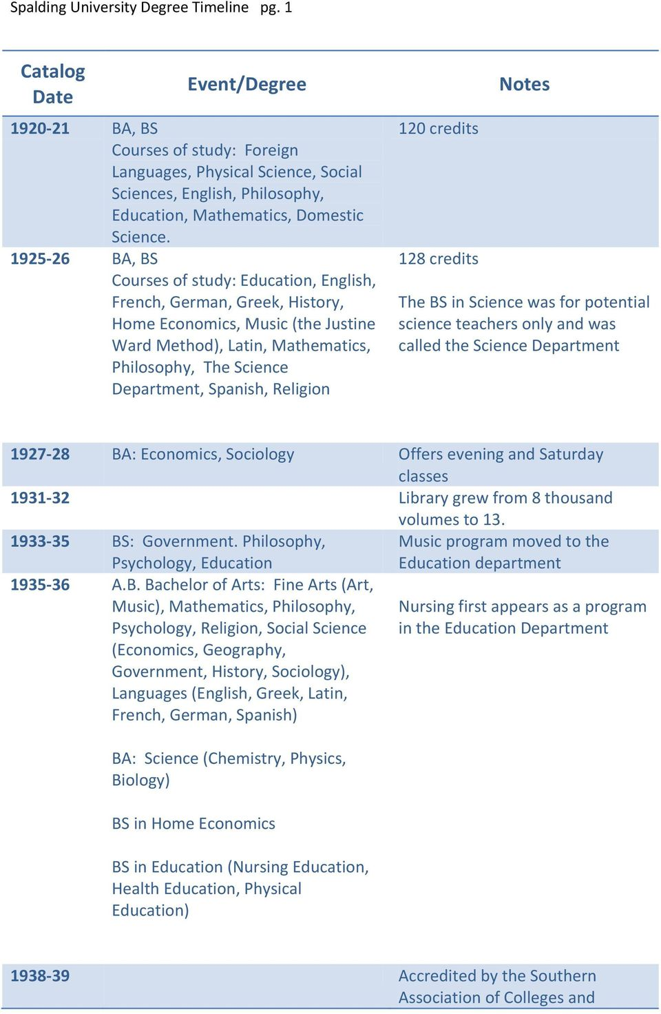 1925-26 BA, BS Courses of study: Education, English, French, German, Greek, History, Home Economics, Music (the Justine Ward Method), Latin, Mathematics, Philosophy, The Science Department, Spanish,