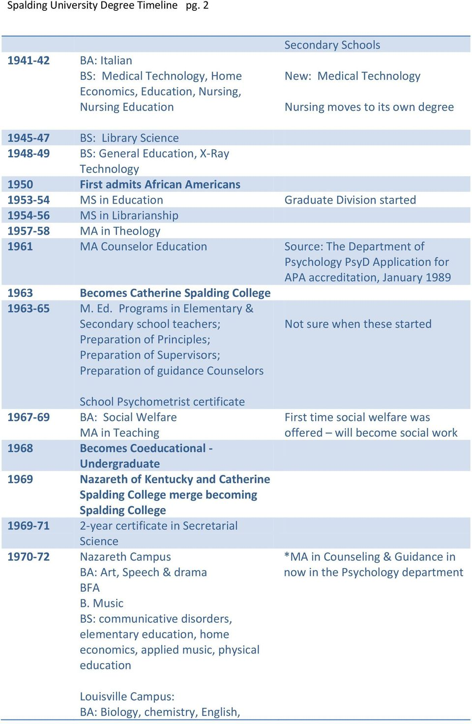 Science 1948-49 BS: General Education, X-Ray Technology 1950 First admits African Americans 1953-54 MS in Education Graduate Division started 1954-56 MS in Librarianship 1957-58 MA in Theology 1961