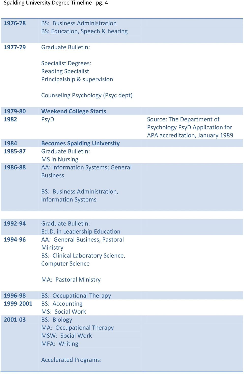 1979-80 Weekend College Starts 1982 PsyD Source: The Department of Psychology PsyD Application for APA accreditation, January 1989 1984 Becomes Spalding University 1985-87 Graduate Bulletin: MS in