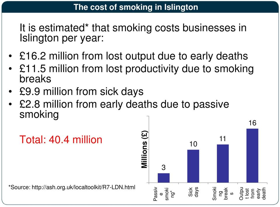 9 million from sick days 2.8 million from early deaths due to passive smoking Total: 40.
