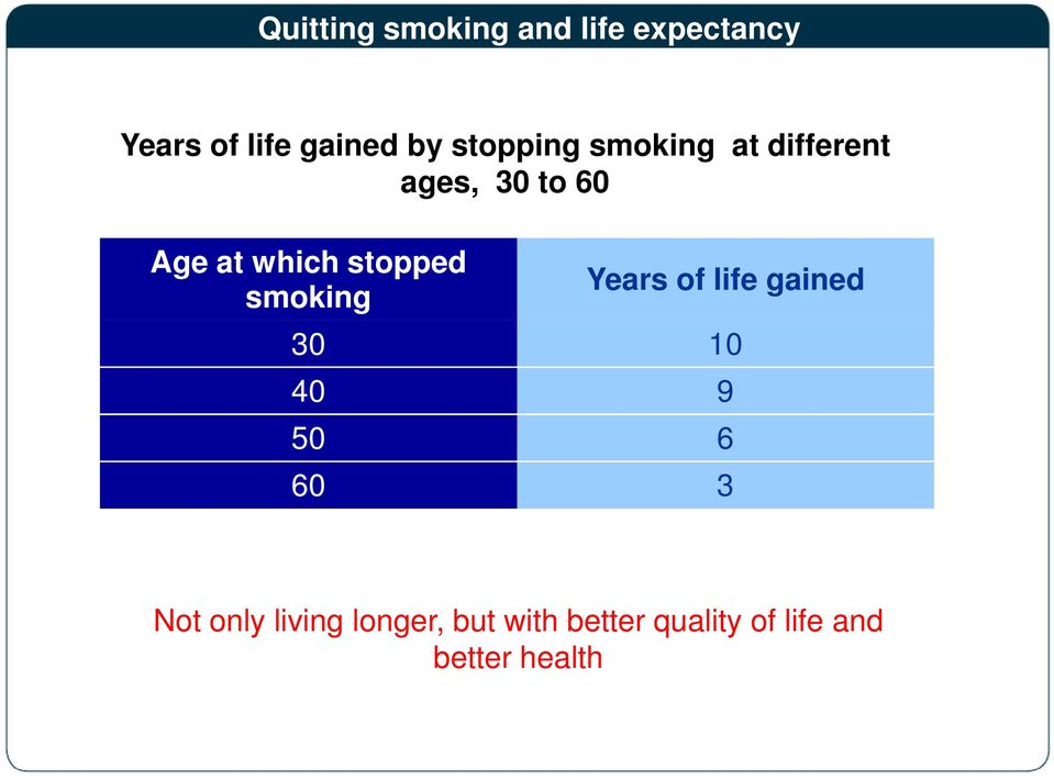 Years of life gained by stopping smoking at different ages, 30 to 60 Age at