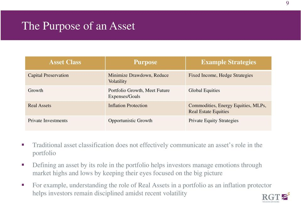 asset classification does not effectively communicate an asset s role in the portfolio Defining an asset by its role in the portfolio helps investors manage emotions through market highs and lows