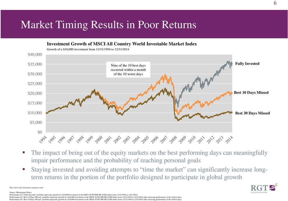 equity markets on the best performing days can meaningfully impair performance and the probability of reaching personal goals Staying invested and avoiding attempts to time the market can