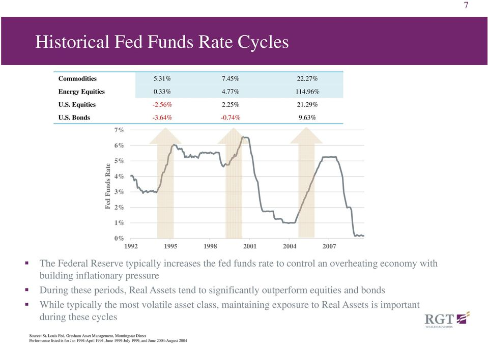 inflationary pressure During these periods, Real Assets tend to significantly outperform equities and bonds While typically the most volatile asset class, maintaining exposure to