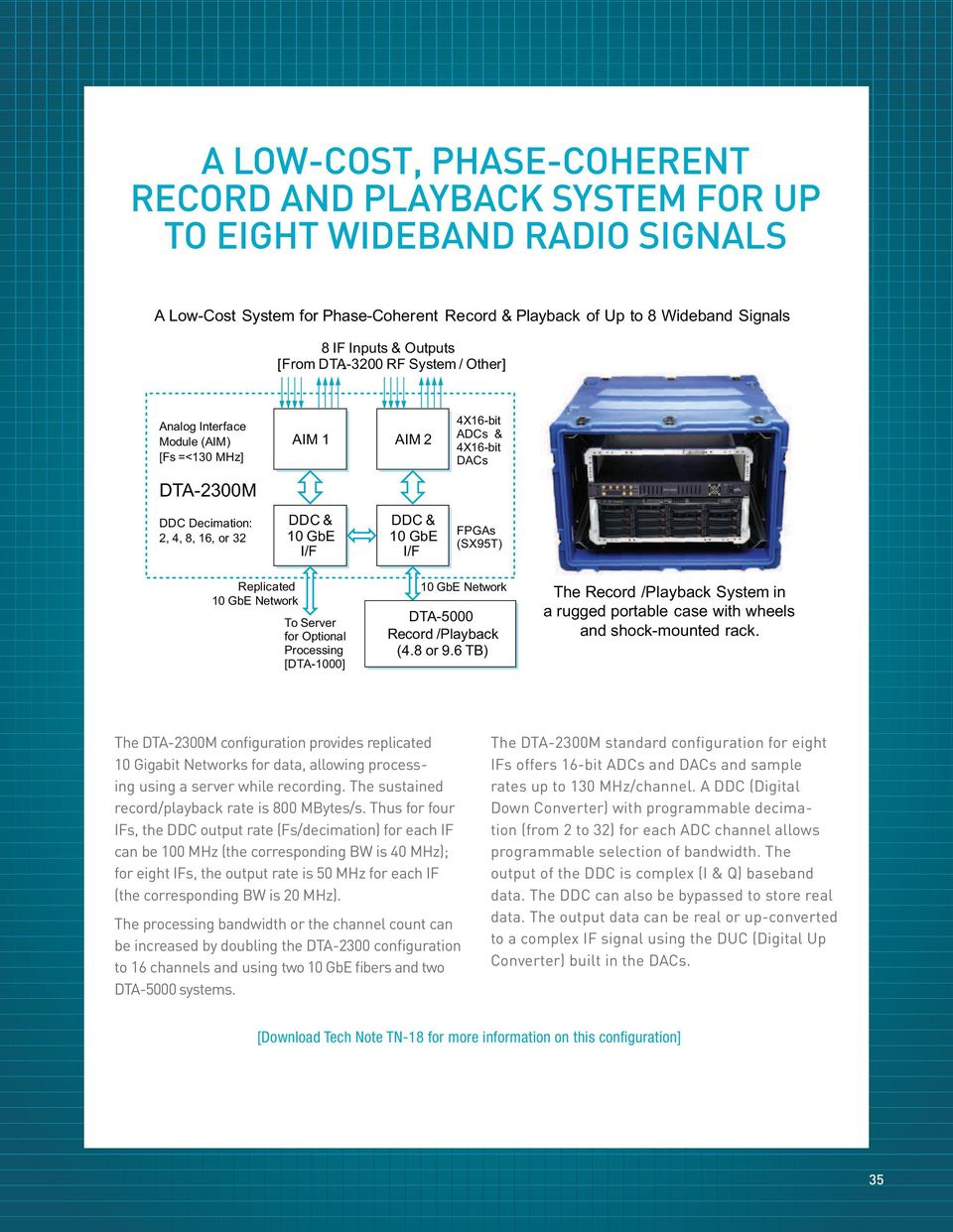 FPGAs (SX95T) Replicated Network To Server for Optional Processing [DTA-1000] Network Record /Playback (4.8 or 9.